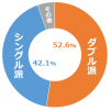 【IBD+ リサーチ】トイレットペーパー シングル派?ダブル派?
