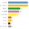 【IBD+ リサーチ】エレンタール フレーバー人気投票 2つの味が同率1位に!