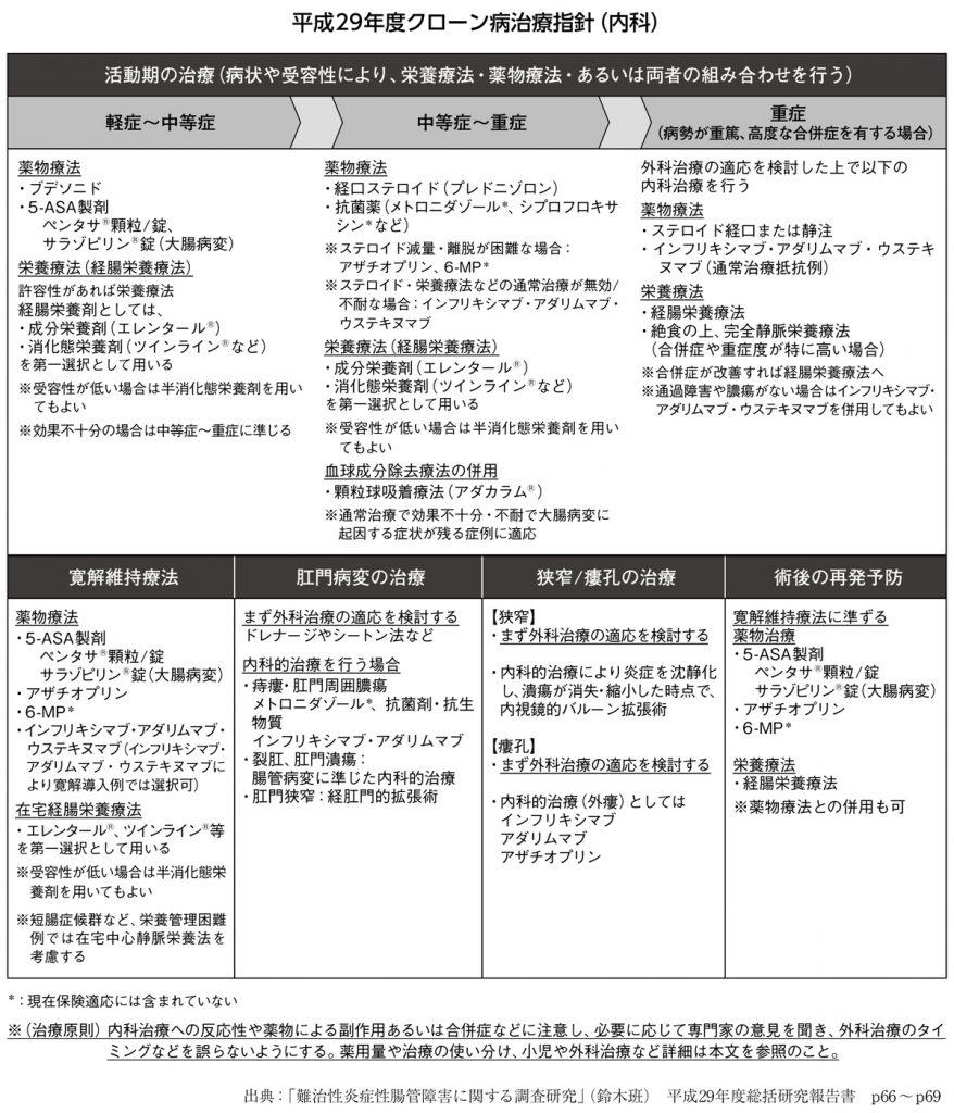 平成29年度クローン病治療指針(内科)