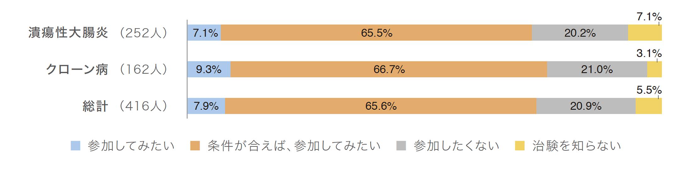 最も多かったのが「条件が合えば、参加してみたい」で65.6%でした。
