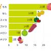 【IBD+リサーチ】夏から秋によく食べるフルーツは?