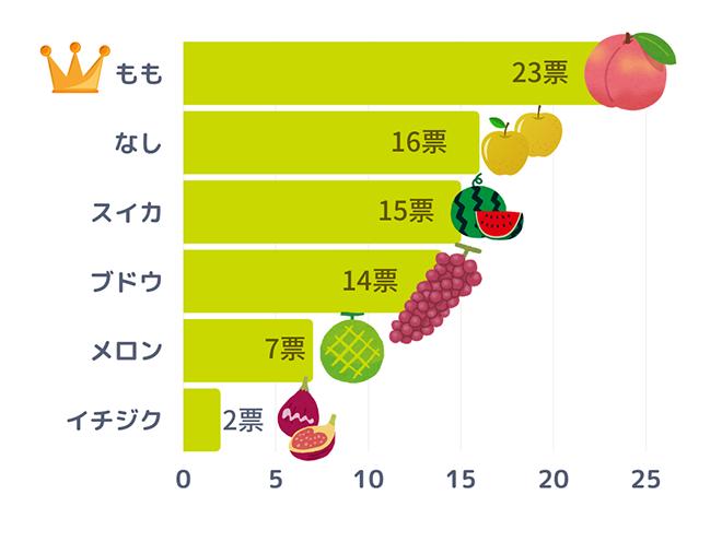 ibd-qr2108-fruits