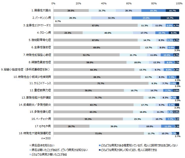 パーキンソン病 37.7%、潰瘍性大腸炎 30.0%、クローン病 19.0%