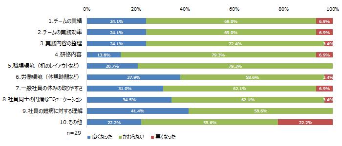社員の難病に対する理解 41.4%、労働環境 37.9%、社員同士の円滑なコミュニケーション 34.5%
