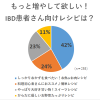 【IBD+リサーチ】もっと増やして欲しい!IBD患者さん向けレシピは?